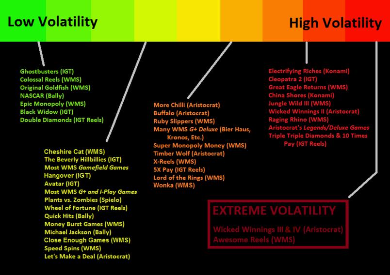 Online slots volatility list